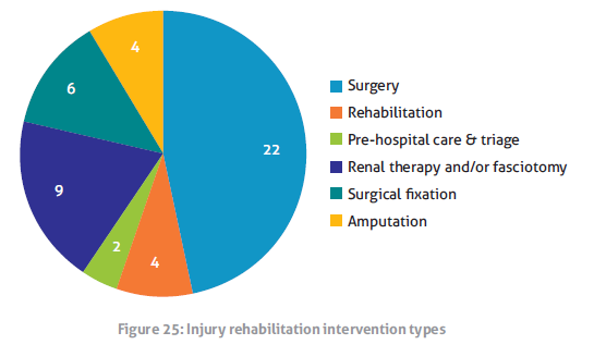 how is injury rehabilitation managed Soft tissue injuries on sports medicine australia | soft tissue injuries are the most common injury in sport soft tissue refers to tissues that connect, support, or.