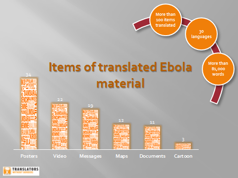 March 15 blog - items of translated Ebola material
