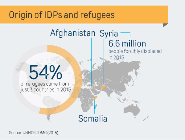 origin-of-idps