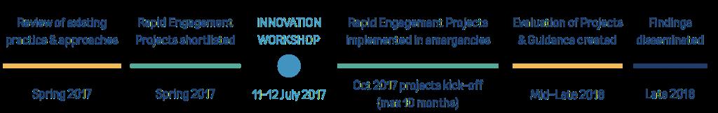 community-engagement-challenge-timeline