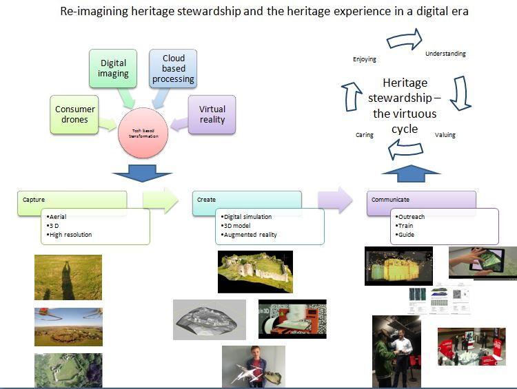 Our appraoch to re-imagining heritage stewardship is based on a large number of proven innovations in other sectors, hopefully to transform the protection of endangered heritage sites, working with local communities and opening up new opportunities of advocacy and education