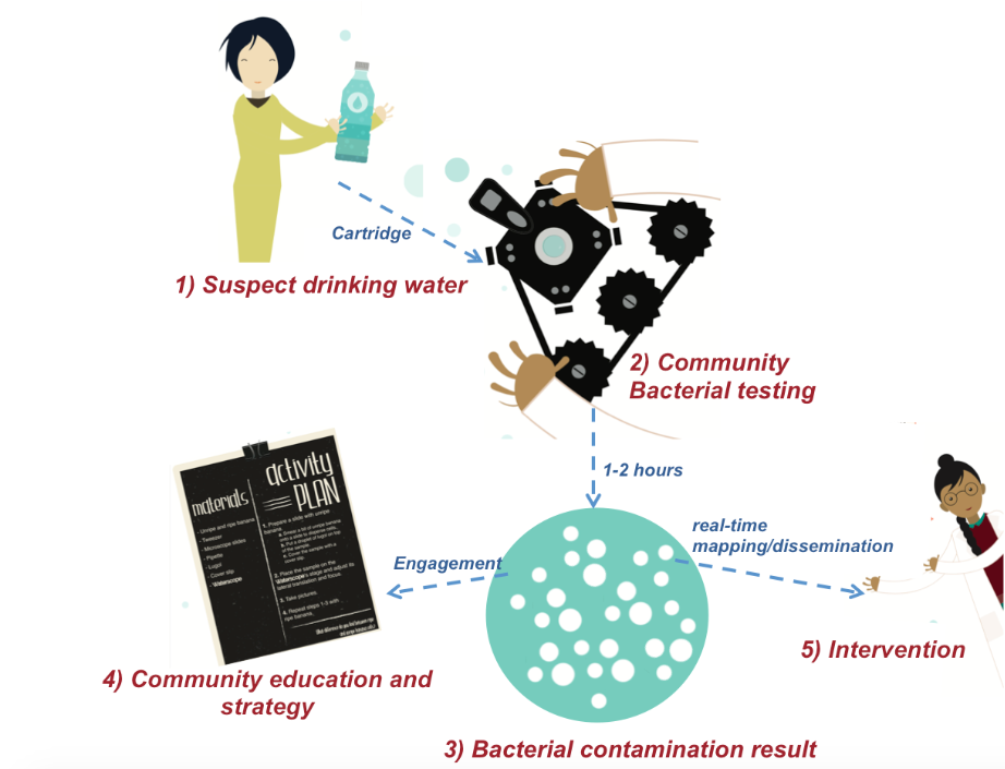 WaterScope's proposition. With our method communities can test suspect drinking using our disposable cartridge and testing system. Results are achieved in less than 2 hours, with results displayed locally for community education and strategy, and also uploaded to a database for mapping, dissemination and intervention.