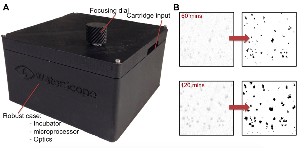 Robust prototype designed. All electronics and optics enclosed. The design is simpler decreasing assembly time while increasing reliability. B: Crop of an image taken with new microscope (left). Post-quantification images (right)of bacteria, taken with our microscope can identify bacteria as early as 60 mins; after 120 mins significant bacterial growth is observed.