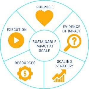Scale Framework Graphic